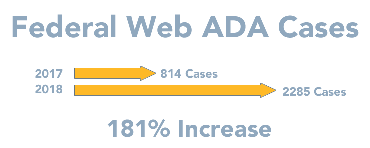 2018 increase of fed ada cases chart